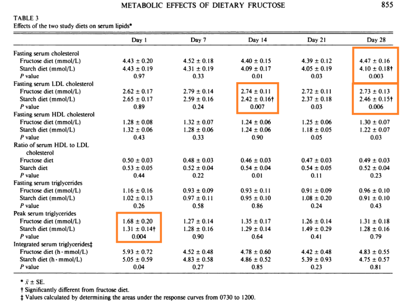Metabolic effects of dietary fructose in healthy subjects