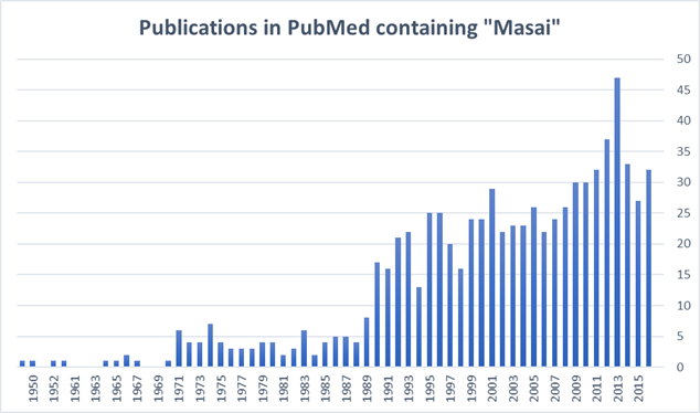 publications in pubmed of masai